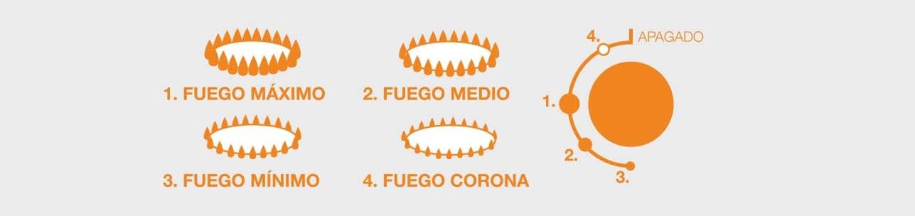 usar correctamente el fuego de la cocina es esencial para una cocción correcta de los alimentos.